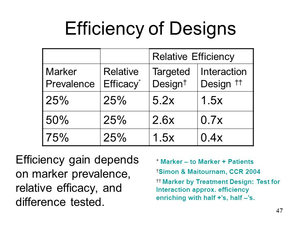 47 Efficiency of Designs Efficiency gain depends on marker prevalence, relative efficacy, and difference tested. Relative Efficiency Marker Prevalence