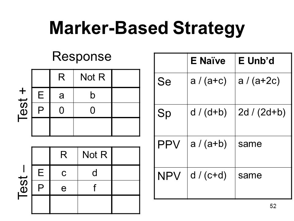 52 Marker-Based Strategy RNot R Eab P00 Test + Response RNot R Ecd Pef Test – E NaïveE Unbd Se a / (a+c)a / (a+2c) Sp d / (d+b)2d / (2d+b) PPV a / (a+b)same NPV d / (c+d)same