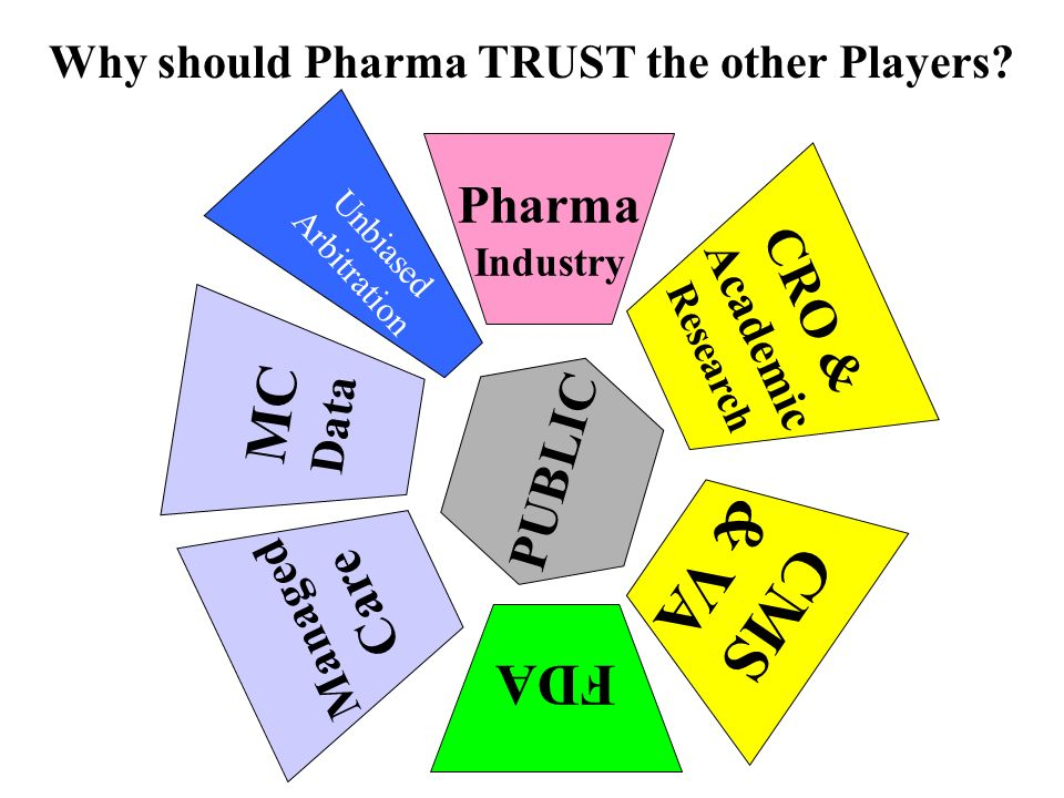FDA MC Data CRO & Academic Research Managed Care CMS & VA Pharma Industry PUBLIC Why should Pharma TRUST the other Players? Unbiased Arbitration