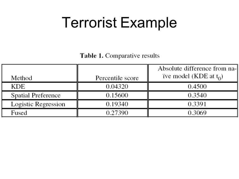 Terrorist Example