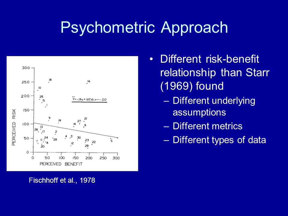 Psychometric Approach Different risk-benefit relationship than Starr (1969) found –Different underlying assumptions –Different metrics –Different types of data Fischhoff et al., 1978