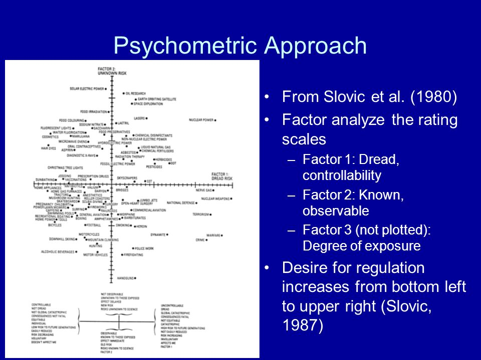 Psychometric Approach From Slovic et al.