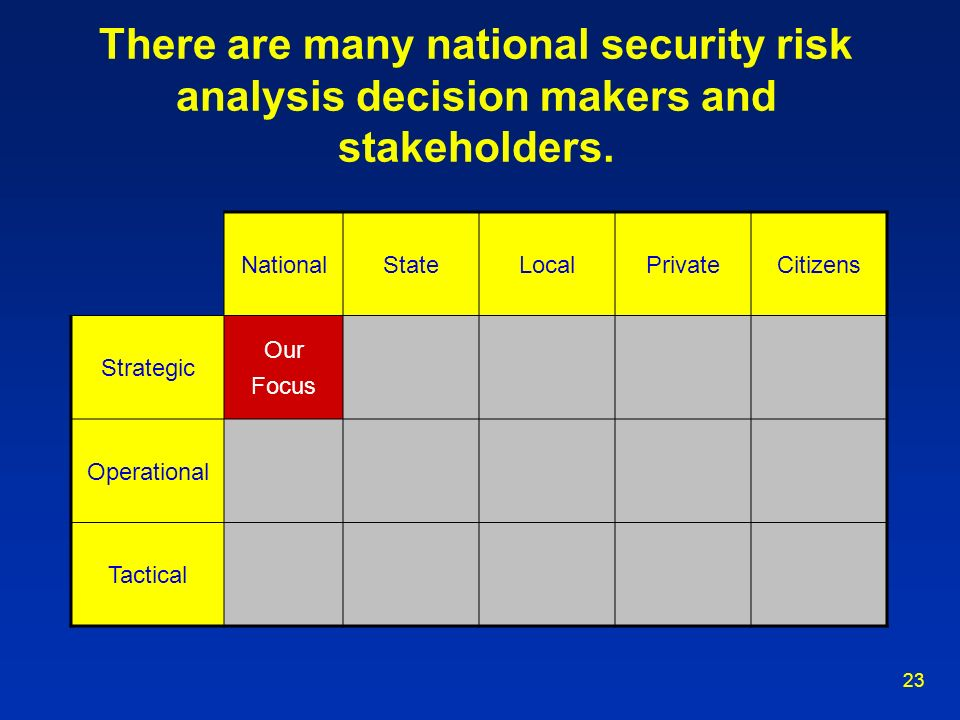 23 There are many national security risk analysis decision makers and stakeholders. NationalStateLocalPrivateCitizens Strategic Our Focus Operational