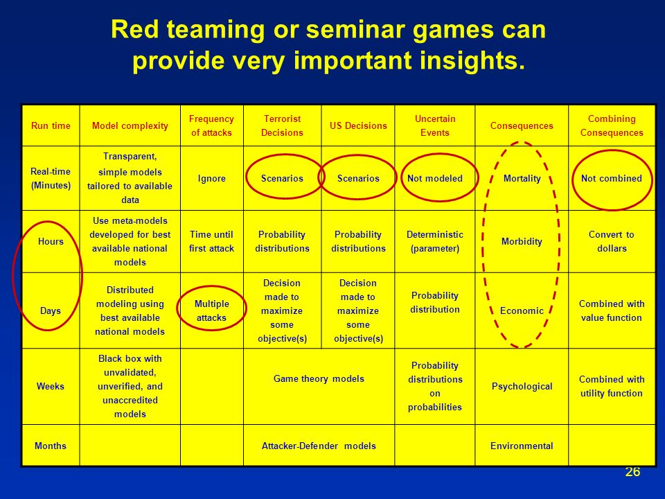 26 Red teaming or seminar games can provide very important insights. Run timeModel complexity Frequency of attacks Terrorist Decisions US Decisions Un