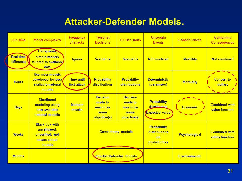 31 Attacker-Defender Models. Run timeModel complexity Frequency of attacks Terrorist Decisions US Decisions Uncertain Events Consequences Combining Co