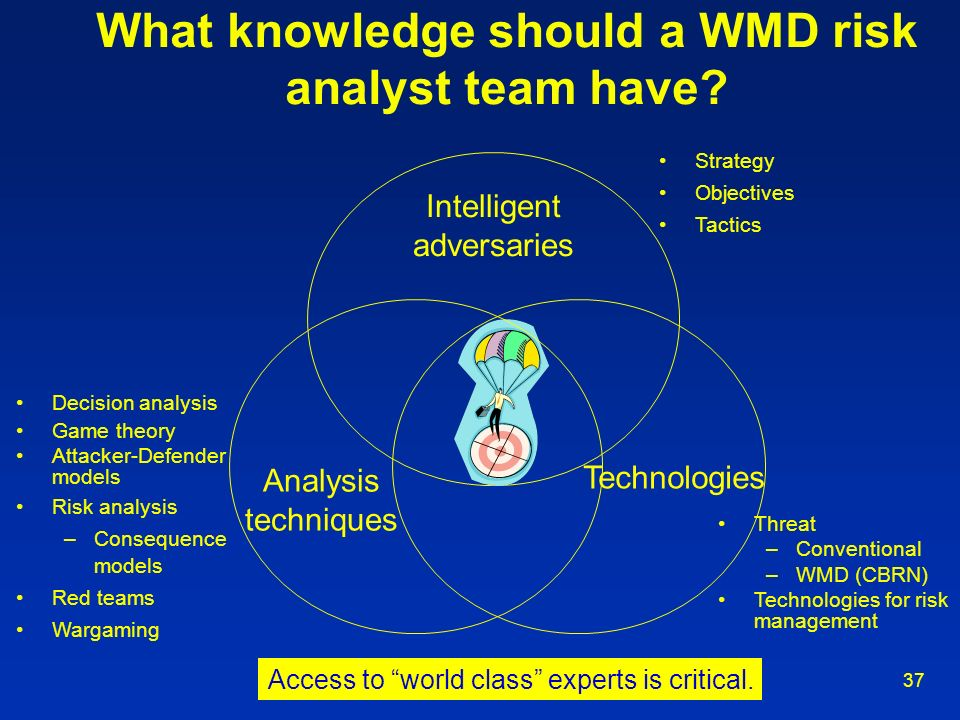 37 Analysis techniques Technologies Intelligent adversaries Decision analysis Game theory Attacker-Defender models Risk analysis –Consequence models R