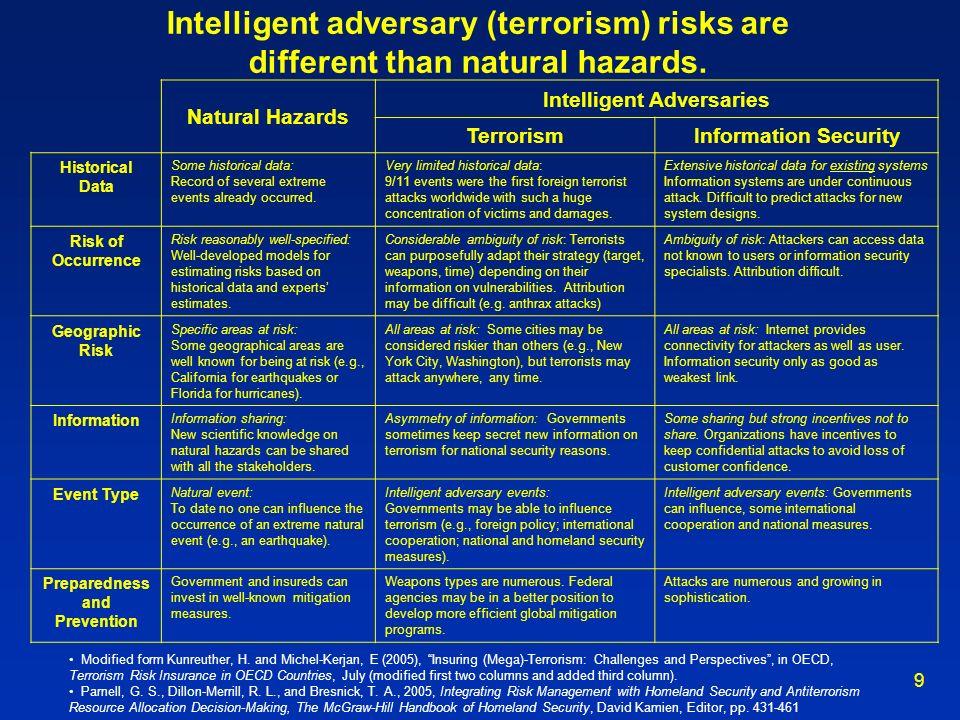 9 Intelligent adversary (terrorism) risks are different than natural hazards. Natural Hazards Intelligent Adversaries TerrorismInformation Security Hi