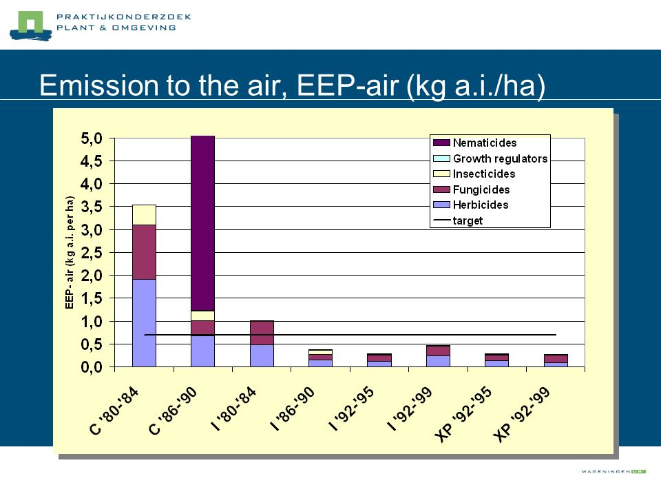 Emission to the air, EEP-air (kg a.i./ha)