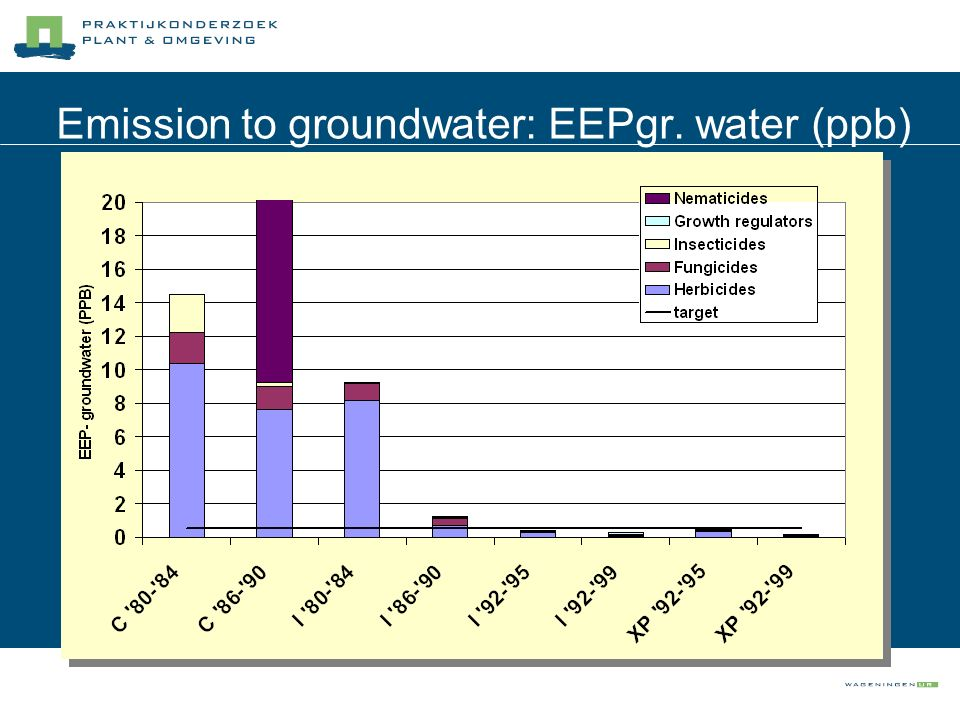 Emission to groundwater: EEPgr. water (ppb)
