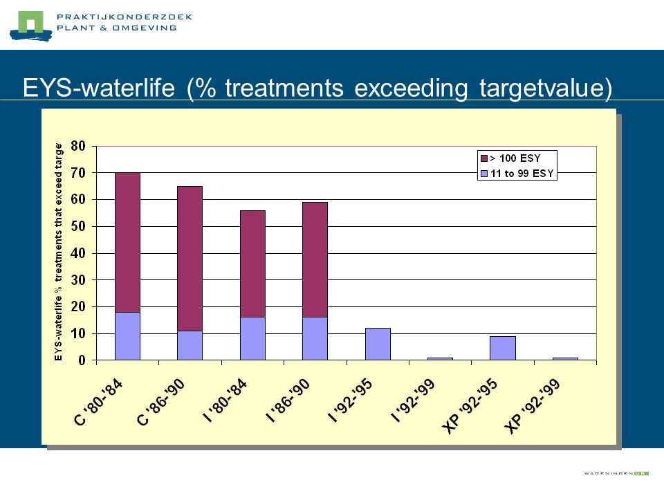 EYS-waterlife (% treatments exceeding targetvalue)