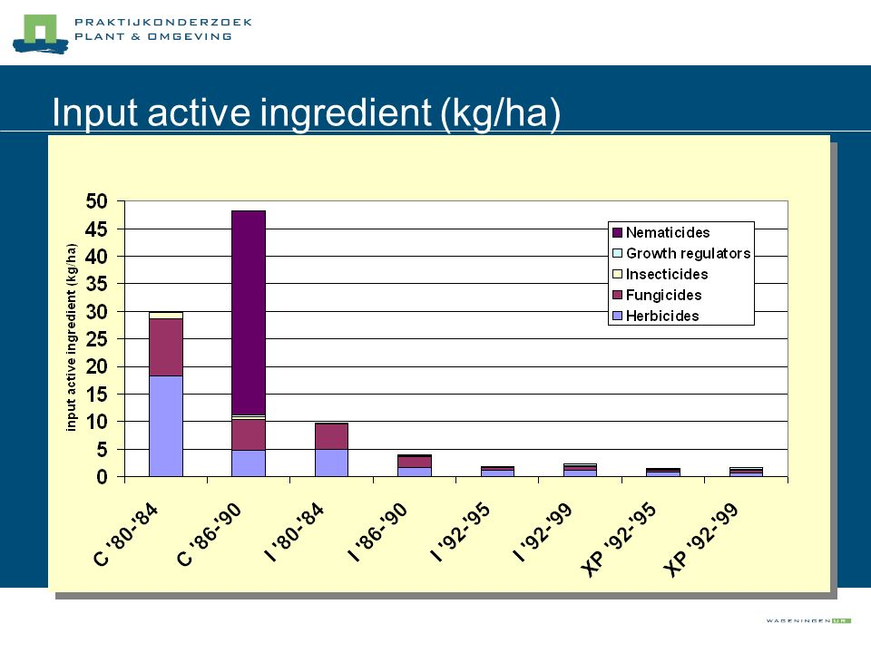 Input active ingredient (kg/ha)