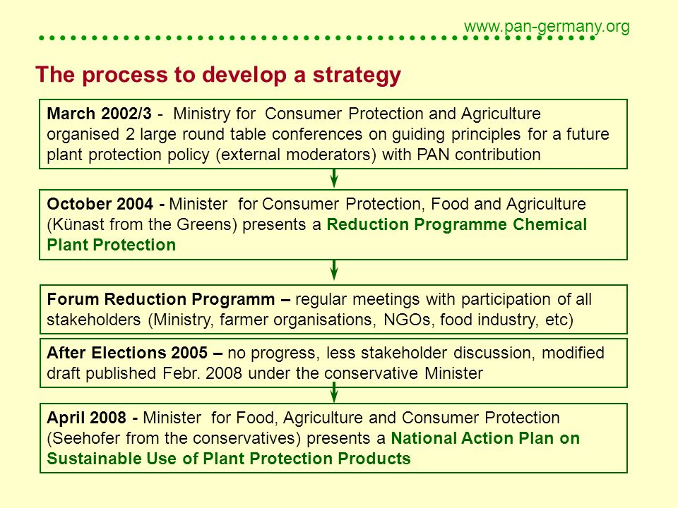 ..................................................... www.pan-germany.org The process to develop a strategy March 2002/3 - Ministry for Consumer Prote