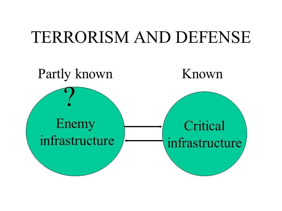TERRORISM AND DEFENSE Enemy infrastructure Critical infrastructure ? Partly knownKnown