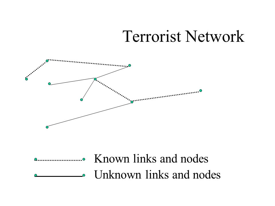 Terrorist Network Known links and nodes Unknown links and nodes