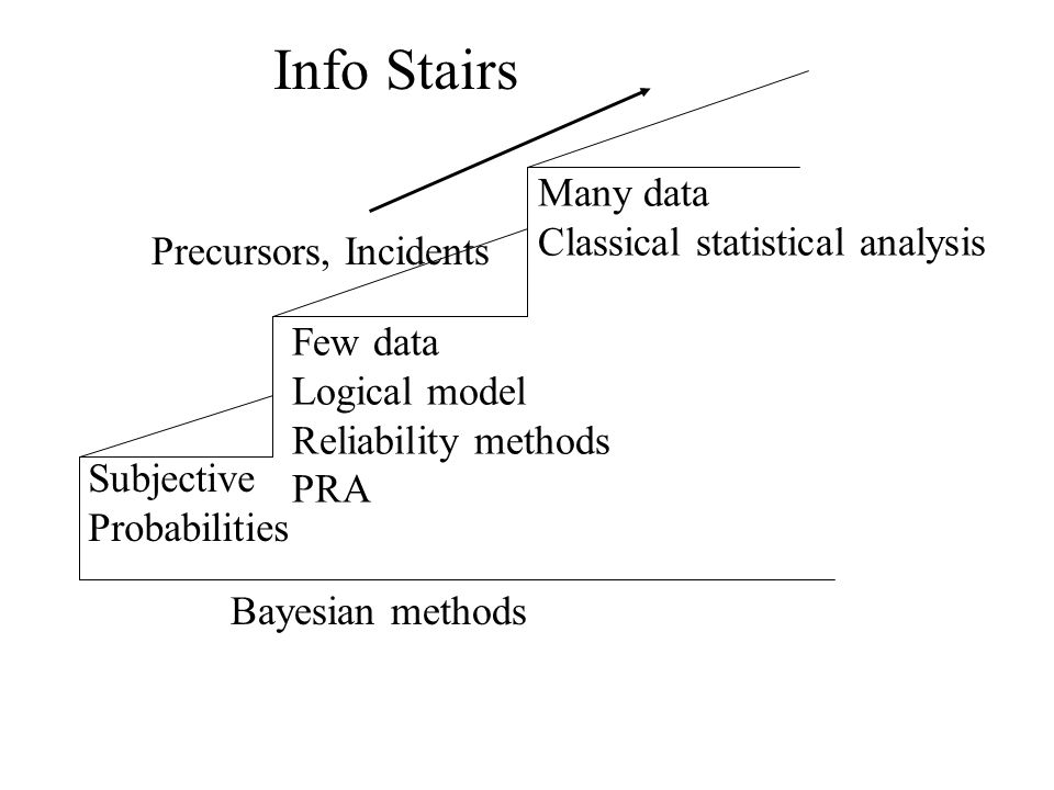 Info Stairs Many data Classical statistical analysis Few data Logical model Reliability methods PRA Subjective Probabilities Bayesian methods Precursors, Incidents