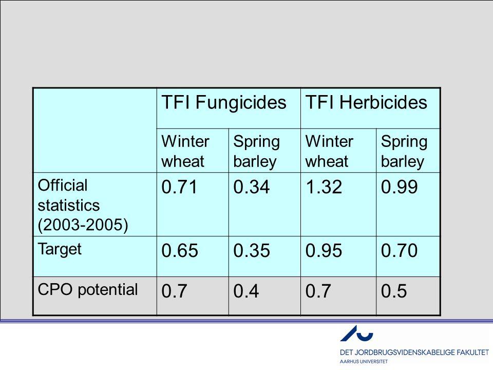 TFI FungicidesTFI Herbicides Winter wheat Spring barley Winter wheat Spring barley Official statistics (2003-2005) 0.710.341.320.99 Target 0.650.350.9