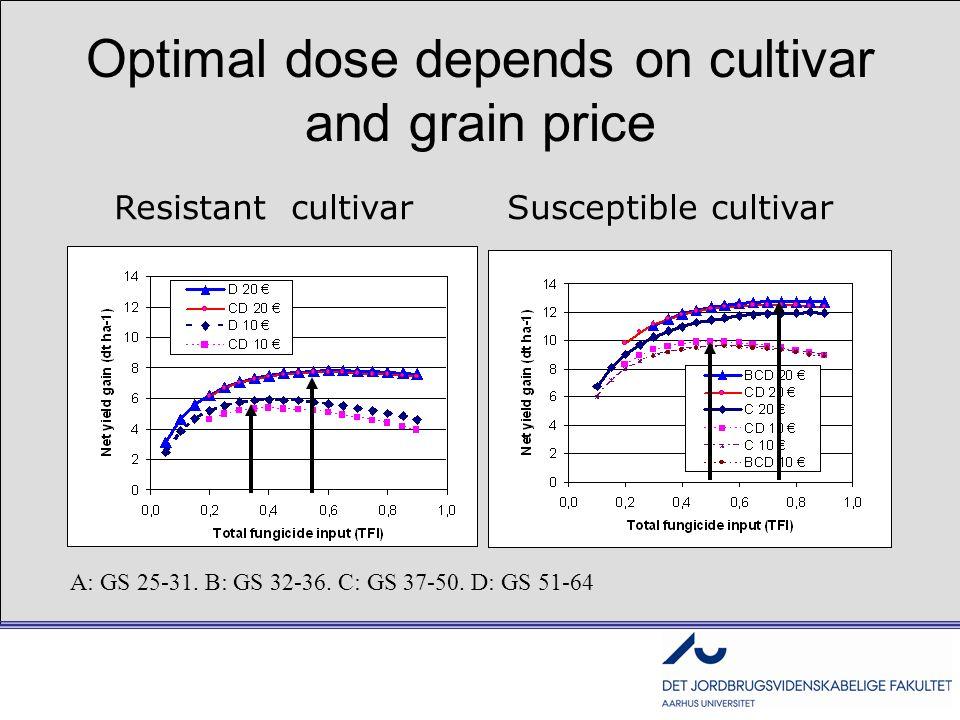Resistant cultivar Susceptible cultivar A: GS 25-31. B: GS 32-36. C: GS 37-50. D: GS 51-64 Optimal dose depends on cultivar and grain price