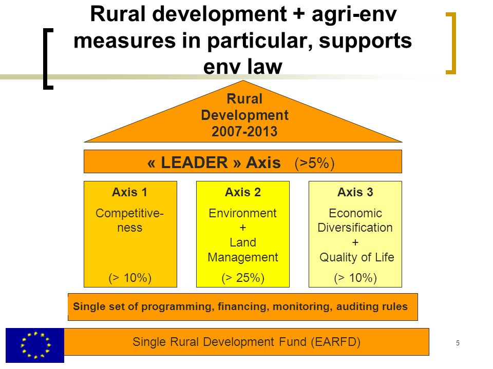 5 Rural development + agri-env measures in particular, supports env law Rural Development 2007-2013 « LEADER » Axis (>5%) Axis 1 Competitive- ness (>