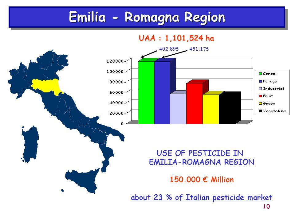 10 Emilia - Romagna Region USE OF PESTICIDE IN EMILIA-ROMAGNA REGION 150.000 Million about 23 % of Italian pesticide market 402.895451.175 UAA : 1,101