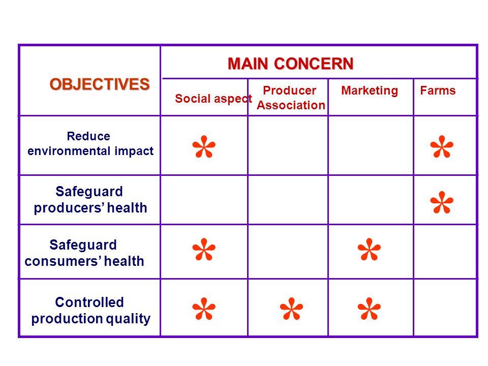 MAIN CONCERN OBJECTIVES Social aspect Producer Association MarketingFarms Reduce environmental impact Safeguard producers health Safeguard consumers h
