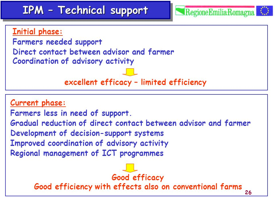 26 Initial phase: Farmers needed support Direct contact between advisor and farmer Coordination of advisory activity excellent efficacy – limited effi