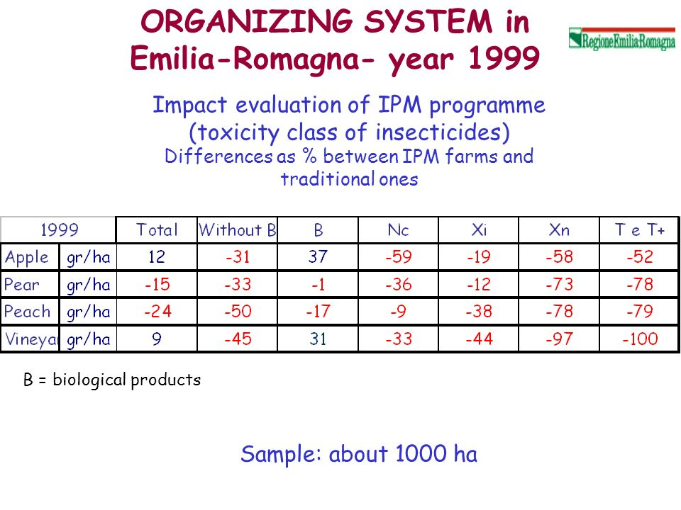 Impact evaluation of IPM programme (toxicity class of insecticides) Differences as % between IPM farms and traditional ones ORGANIZING SYSTEM in Emili