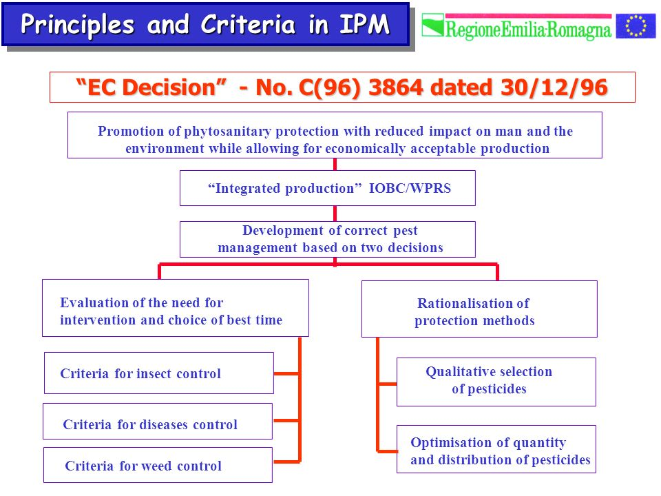 Evaluation of the need for intervention and choice of best time Rationalisation of protection methods Development of correct pest management based on