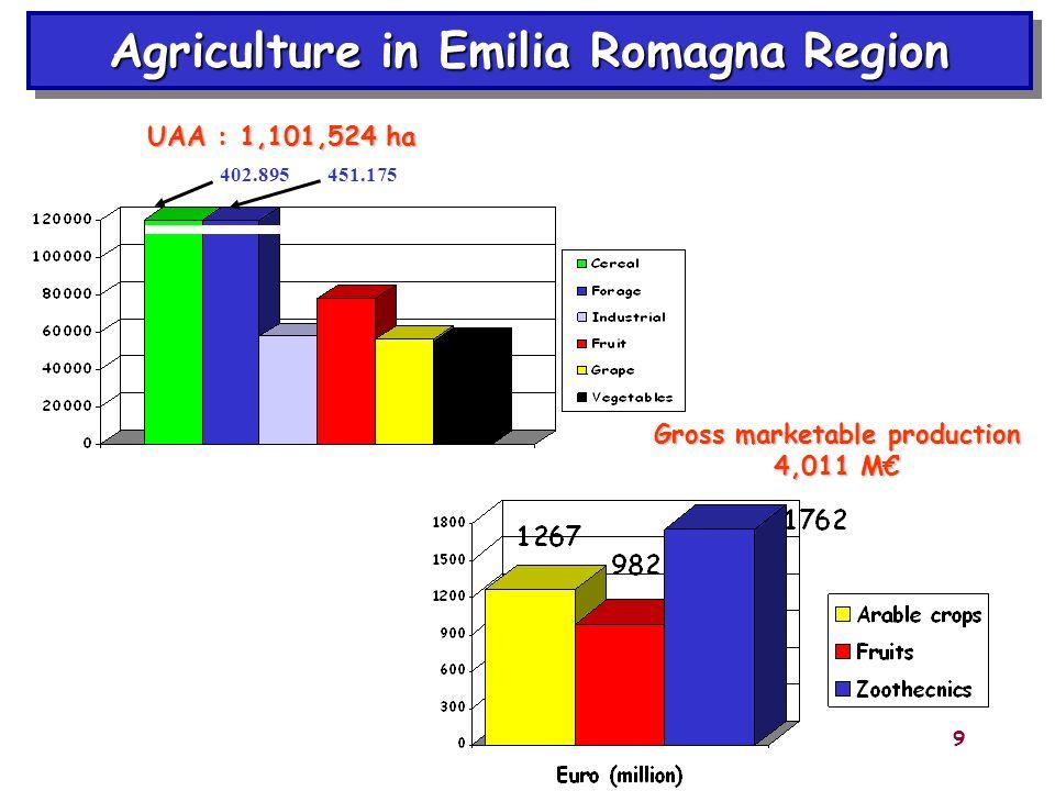 9 402.895451.175 UAA : 1,101,524 ha Gross marketable production 4,011 M Agriculture in Emilia Romagna Region