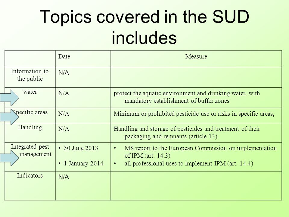 Topics covered in the SUD includes DateMeasure Information to the public N/A water N/Aprotect the aquatic environment and drinking water, with mandatory establishment of buffer zones Specific areas N/AMinimum or prohibited pesticide use or risks in specific areas, Handling N/AHandling and storage of pesticides and treatment of their packaging and remnants (article 13).