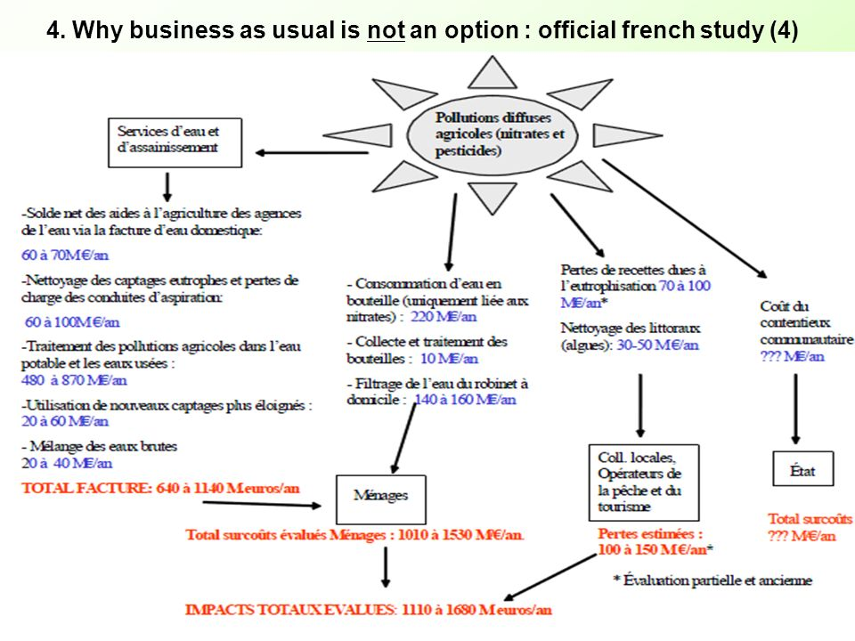 4. Why business as usual is not an option : official french study (4)