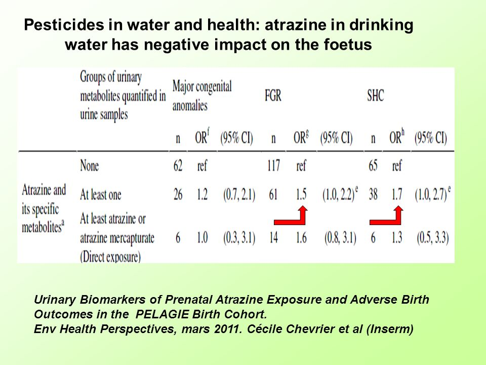 Pesticides in water and health: atrazine in drinking water has negative impact on the foetus Urinary Biomarkers of Prenatal Atrazine Exposure and Adve