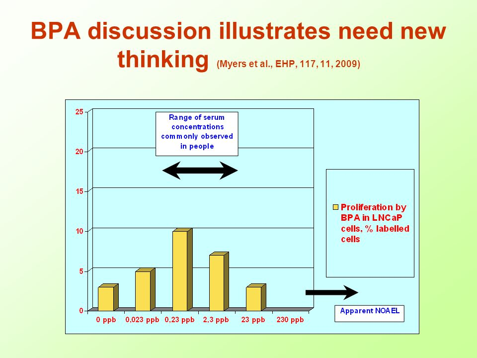 BPA discussion illustrates need new thinking (Myers et al., EHP, 117, 11, 2009)