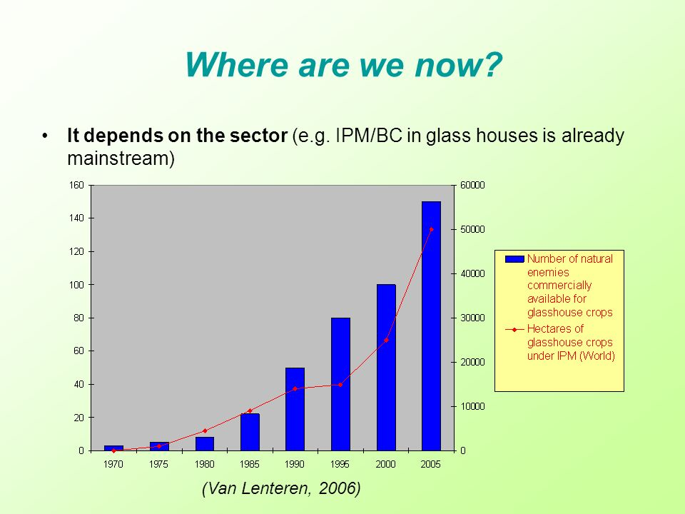 Where are we now. It depends on the sector (e.g.