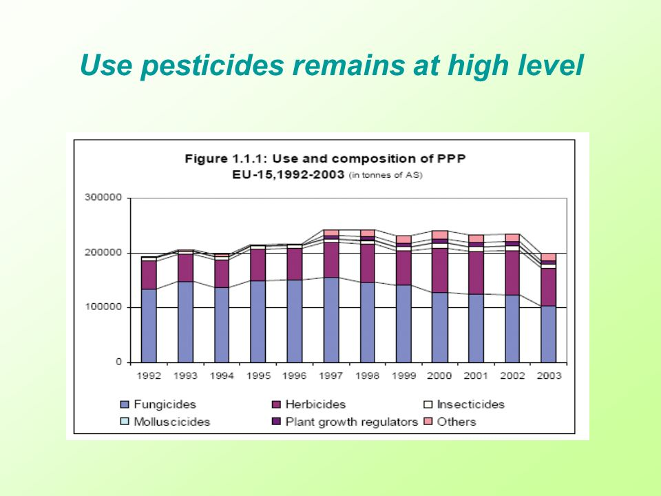 Use pesticides remains at high level