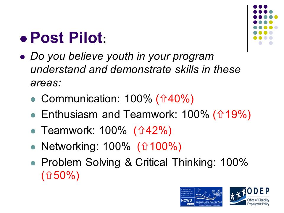 Post Pilot : Do you believe youth in your program understand and demonstrate skills in these areas: Communication: 100% ( 40%) Enthusiasm and Teamwork: 100% ( 19%) Teamwork: 100% ( 42%) Networking: 100% ( 100%) Problem Solving & Critical Thinking: 100% ( 50%)