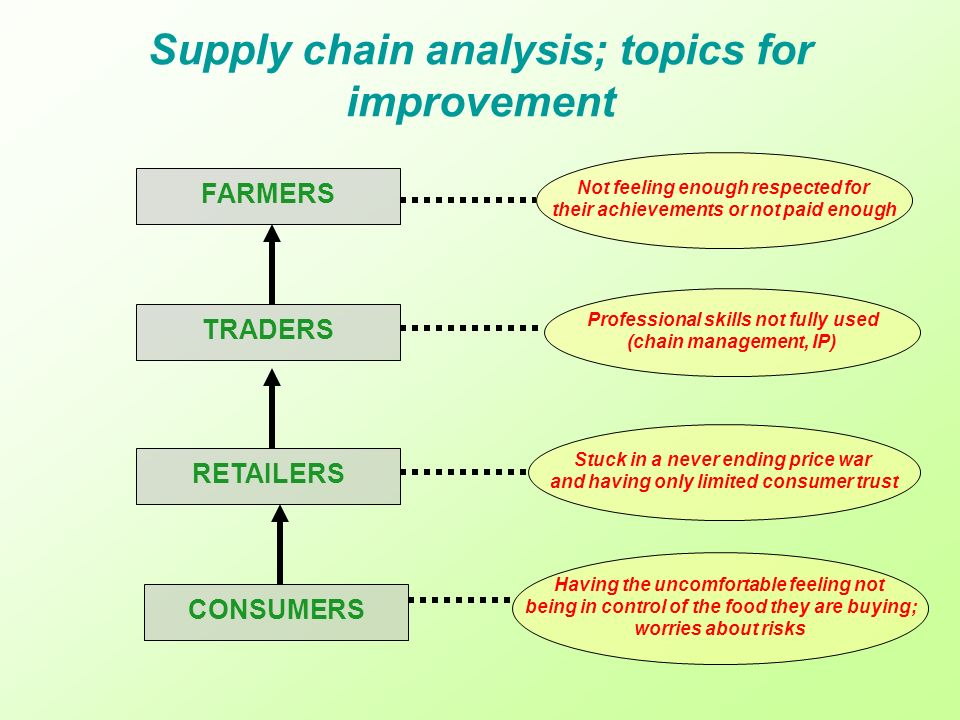 Supply chain analysis; topics for improvement FARMERS TRADERS RETAILERS CONSUMERS Not feeling enough respected for their achievements or not paid enough Professional skills not fully used (chain management, IP) Stuck in a never ending price war and having only limited consumer trust Having the uncomfortable feeling not being in control of the food they are buying; worries about risks
