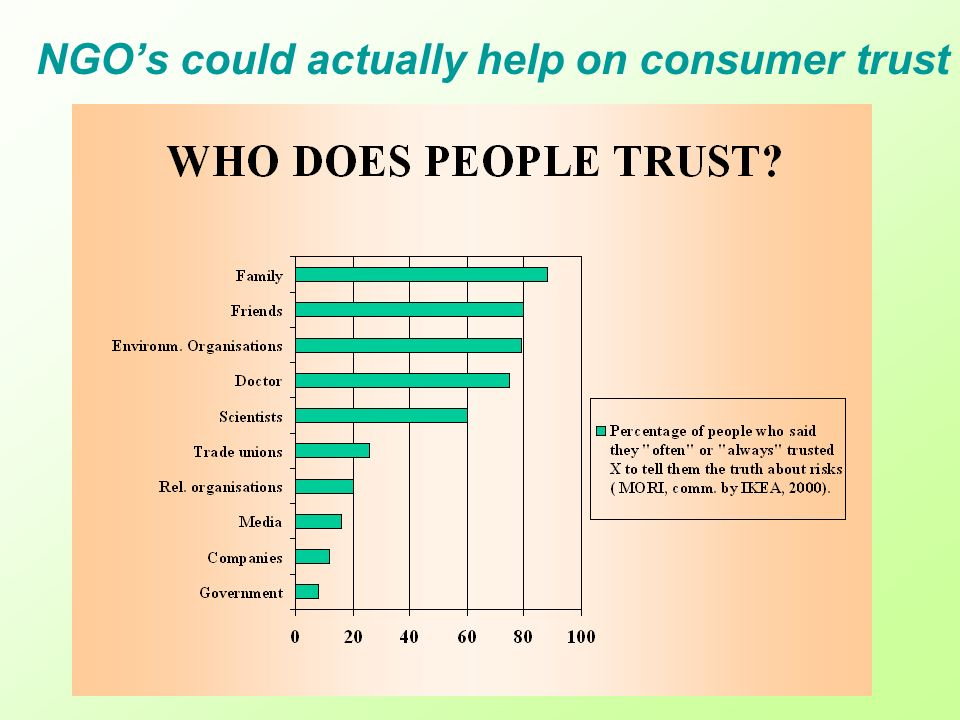 NGOs could actually help on consumer trust