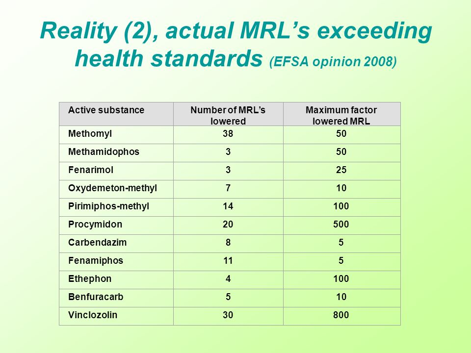 Reality (2), actual MRLs exceeding health standards (EFSA opinion 2008) Active substanceNumber of MRLs lowered Maximum factor lowered MRL Methomyl3850 Methamidophos350 Fenarimol325 Oxydemeton-methyl710 Pirimiphos-methyl14100 Procymidon20500 Carbendazim85 Fenamiphos115 Ethephon4100 Benfuracarb510 Vinclozolin30800