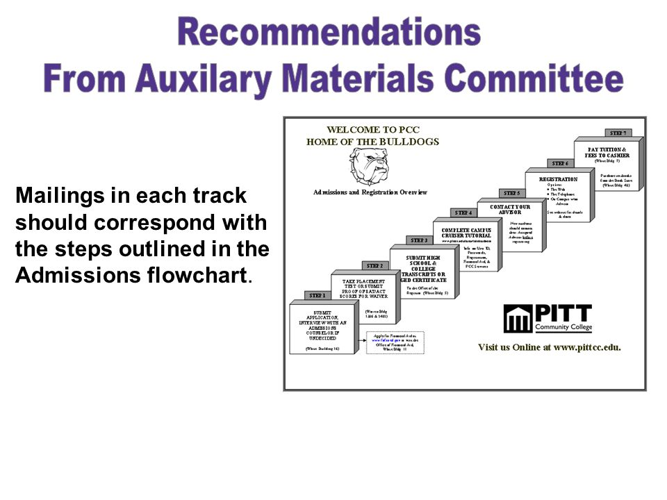 Admissions workflow chart currently in use by Admissions Counseling should be re-designed and included in initial mailing Advisor contact information