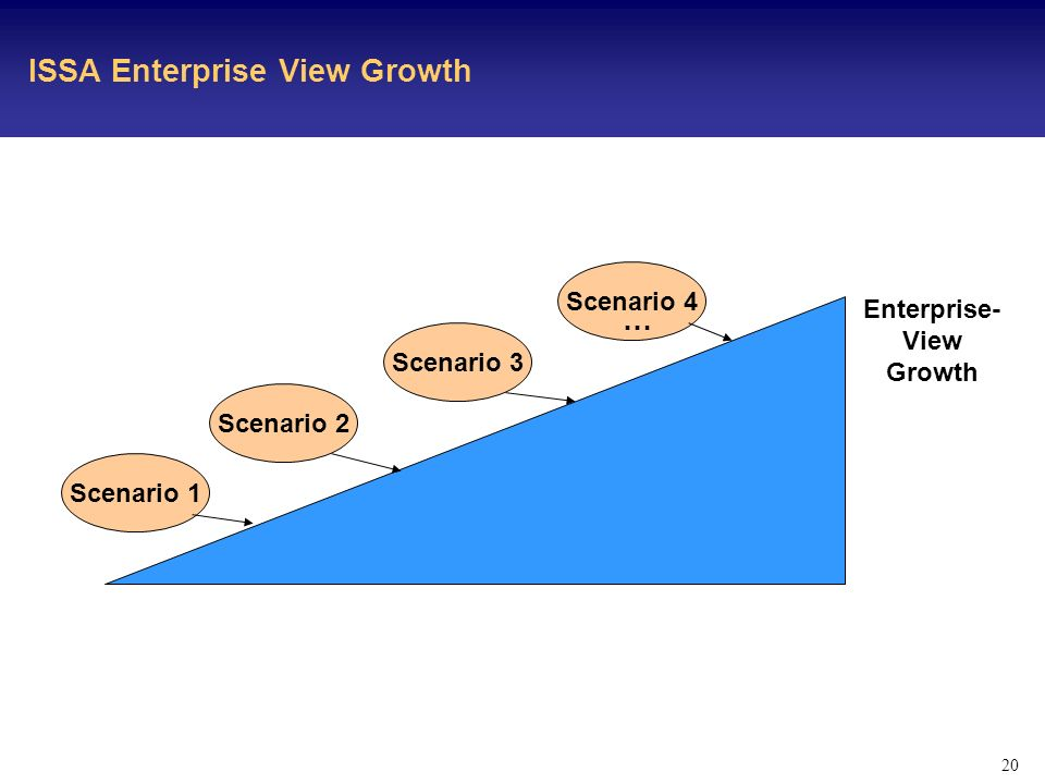 20 ISSA Enterprise View Growth Enterprise- View Growth Scenario 1 Scenario 2 Scenario 3 Scenario 4 …