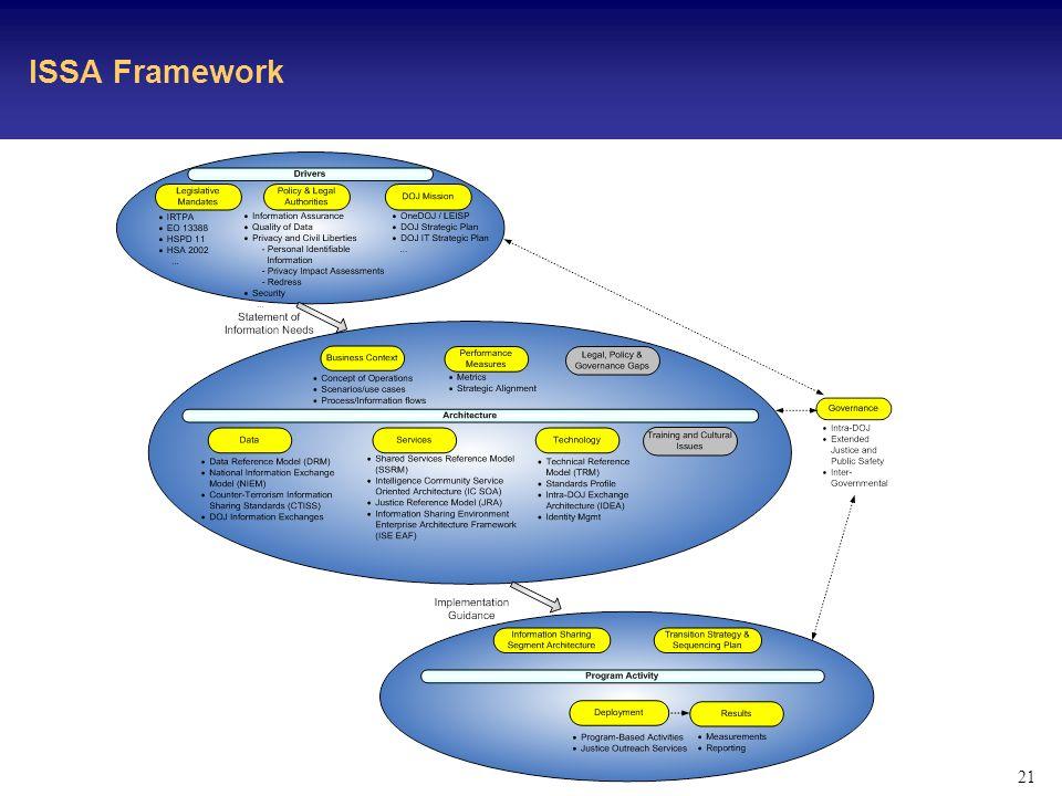 21 ISSA Framework