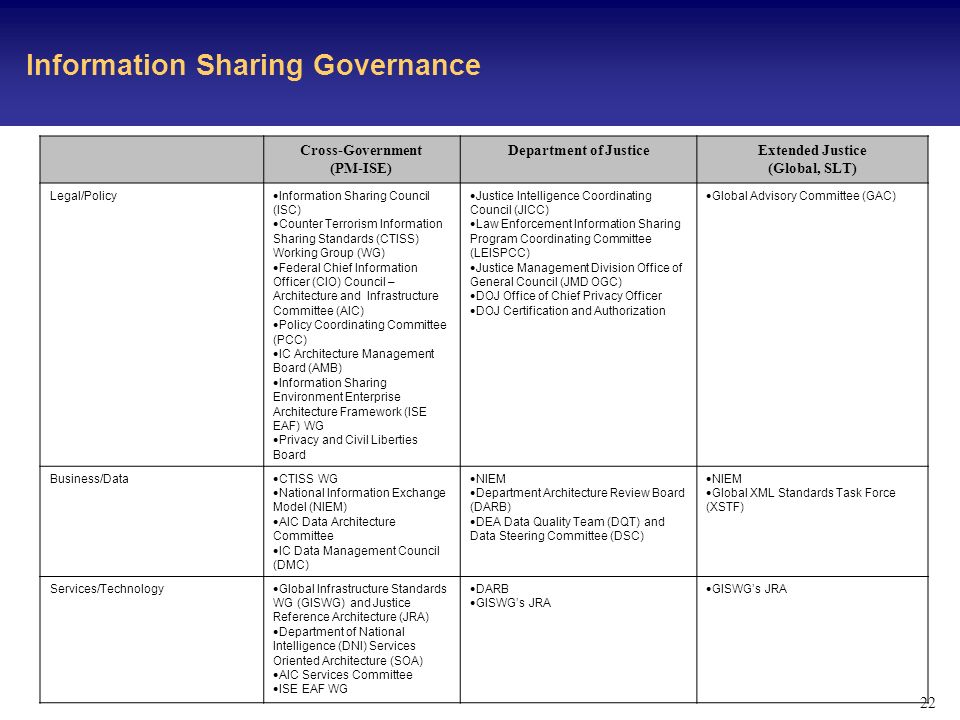 22 Information Sharing Governance Cross-Government (PM-ISE) Department of JusticeExtended Justice (Global, SLT) Legal/Policy Information Sharing Council (ISC) Counter Terrorism Information Sharing Standards (CTISS) Working Group (WG) Federal Chief Information Officer (CIO) Council – Architecture and Infrastructure Committee (AIC) Policy Coordinating Committee (PCC) IC Architecture Management Board (AMB) Information Sharing Environment Enterprise Architecture Framework (ISE EAF) WG Privacy and Civil Liberties Board Justice Intelligence Coordinating Council (JICC) Law Enforcement Information Sharing Program Coordinating Committee (LEISPCC) Justice Management Division Office of General Council (JMD OGC) DOJ Office of Chief Privacy Officer DOJ Certification and Authorization Global Advisory Committee (GAC) Business/Data CTISS WG National Information Exchange Model (NIEM) AIC Data Architecture Committee IC Data Management Council (DMC) NIEM Department Architecture Review Board (DARB) DEA Data Quality Team (DQT) and Data Steering Committee (DSC) NIEM Global XML Standards Task Force (XSTF) Services/Technology Global Infrastructure Standards WG (GISWG) and Justice Reference Architecture (JRA) Department of National Intelligence (DNI) Services Oriented Architecture (SOA) AIC Services Committee ISE EAF WG DARB GISWGs JRA