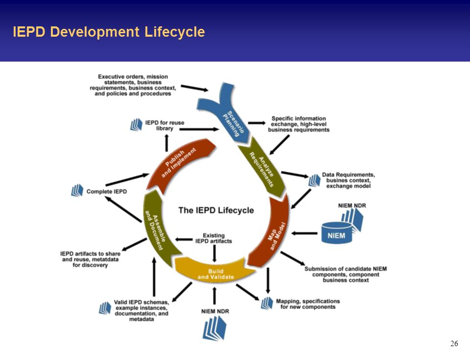 26 IEPD Development Lifecycle