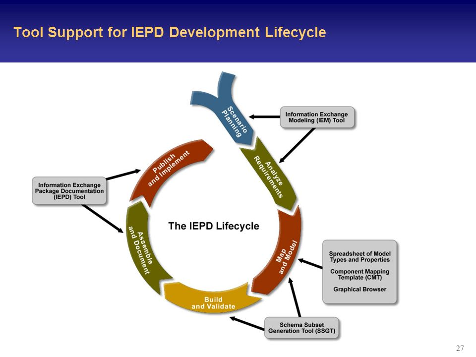 27 Tool Support for IEPD Development Lifecycle