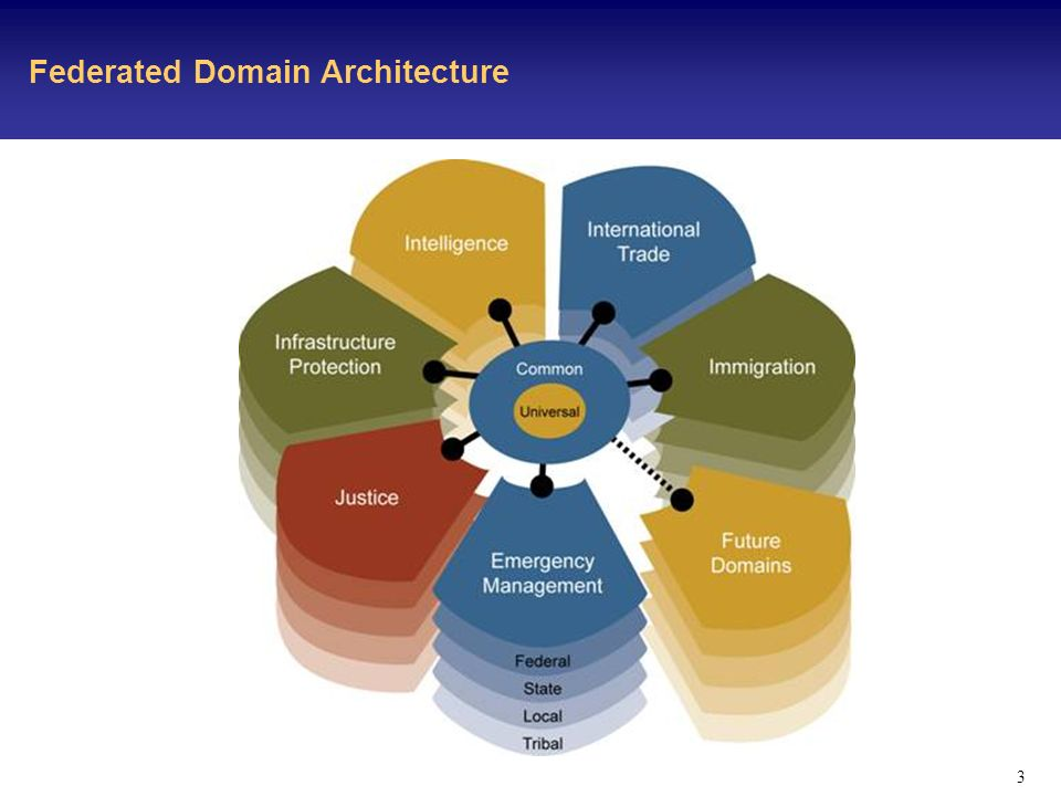 3 Federated Domain Architecture