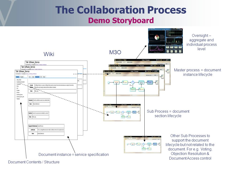 The Collaboration Process Demo Storyboard Document Contents / Structure Document instance = service specification Wiki M3O Master process = document instance lifecycle Sub Process = document section lifecycle Other Sub Processes to support the document lifecycle but not related to the document.