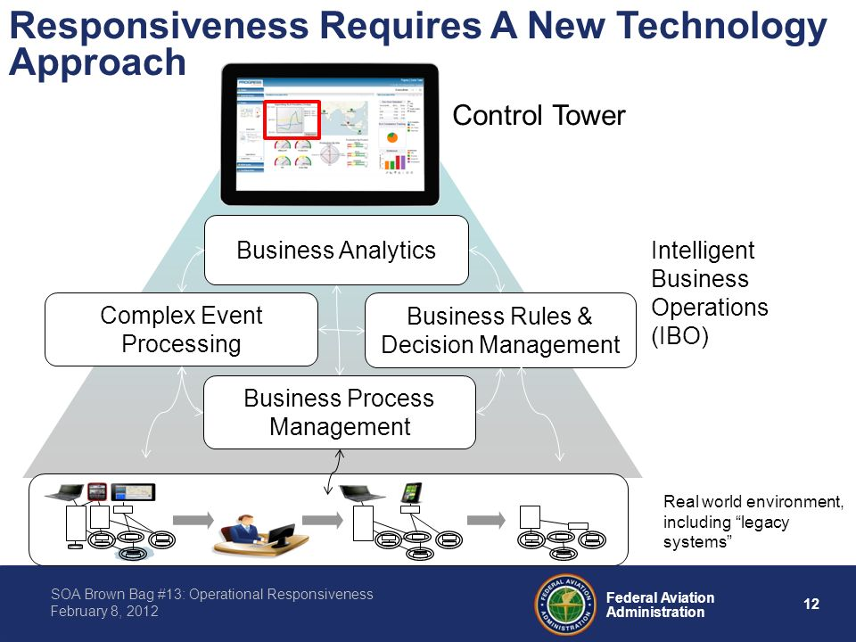 12 Federal Aviation Administration SOA Brown Bag #13: Operational Responsiveness February 8, 2012 Control Tower Complex Event Processing Business Process Management Business Rules & Decision Management Business Analytics Real world environment, including legacy systems Intelligent Business Operations (IBO) Responsiveness Requires A New Technology Approach