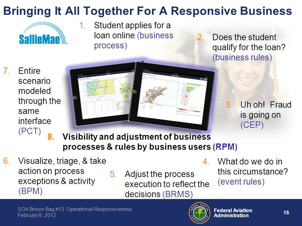 15 Federal Aviation Administration SOA Brown Bag #13: Operational Responsiveness February 8, 2012 Bringing It All Together For A Responsive Business 3.Uh oh.