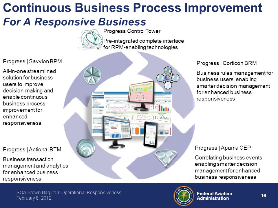 16 Federal Aviation Administration SOA Brown Bag #13: Operational Responsiveness February 8, 2012 Continuous Business Process Improvement For A Responsive Business Progress | Savvion BPM All-in-one streamlined solution for business users to improve decision-making and enable continuous business process improvement for enhanced responsiveness Progress | Corticon BRM Business rules management for business users, enabling smarter decision management for enhanced business responsiveness Progress | Apama CEP Correlating business events enabling smarter decision management for enhanced business responsiveness Progress | Actional BTM Business transaction management and analytics for enhanced business responsiveness Progress Control Tower Pre-integrated complete interface for RPM-enabling technologies