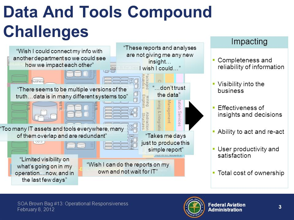 3 Federal Aviation Administration SOA Brown Bag #13: Operational Responsiveness February 8, 2012 Data And Tools Compound Challenges Completeness and reliability of information Visibility into the business Effectiveness of insights and decisions Ability to act and re-act User productivity and satisfaction Total cost of ownership Impacting These reports and analyses are not giving me any new insight… I wish I could… …dont trust the data Limited visibility on whats going on in my operation....now, and in the last few days Wish I could connect my info with another department so we could see how we impact each other Wish I can do the reports on my own and not wait for IT There seems to be multiple versions of the truth…data is in many different systems too Takes me days just to produce this simple report Too many IT assets and tools everywhere, many of them overlap and are redundant
